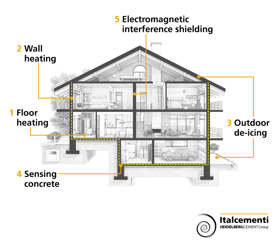 A scheme that shows the potential applications of graphene concrete in the home of the future. (Courtesy of Italcementi press office)